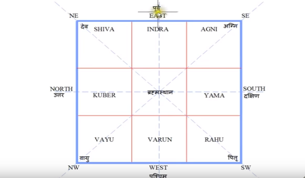 Basic vastu tips for 30 feet by 30 east facing plot
